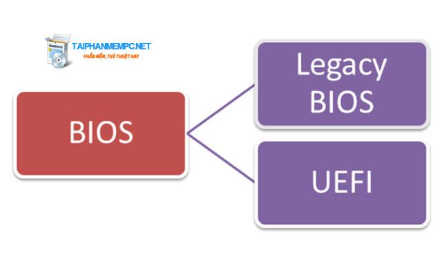 Cách kiểm tra BIOS là UEFI hay Legacy trên máy tính như thế nào?